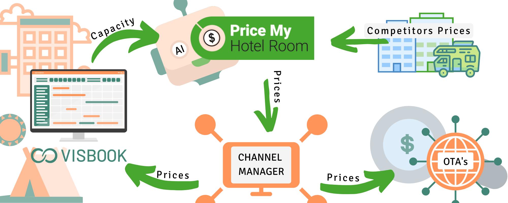 VisBook och Price My Hotel Room i unik satsning för campingplatser-img